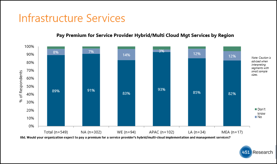 challenges of cloud computing in 2018 for Cloud service providers
