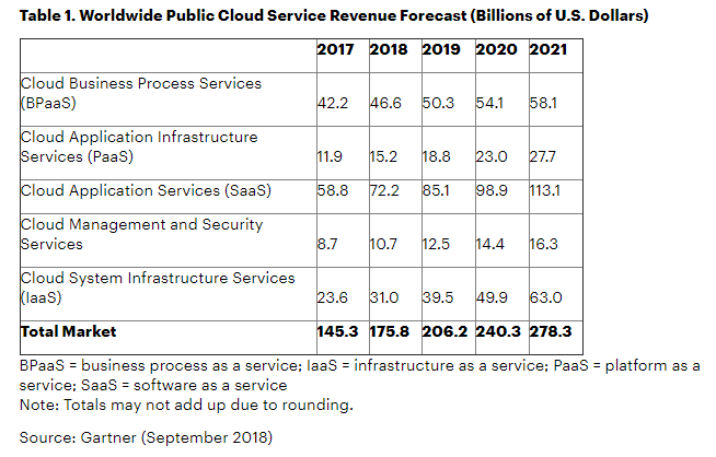 global public cloud services revenue