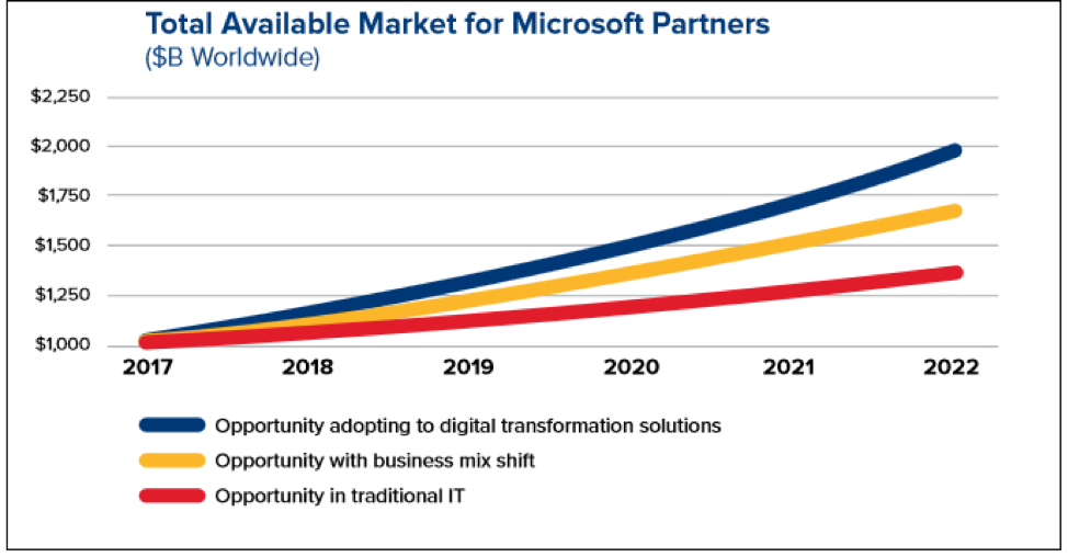 Market for microsoft partners