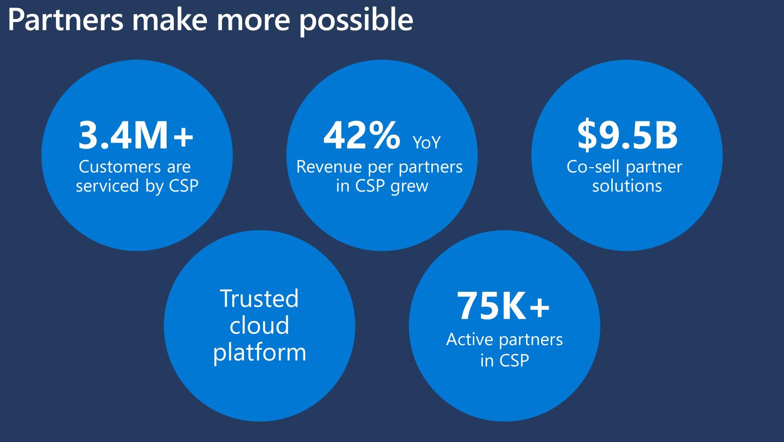 microsoft partners make more possible