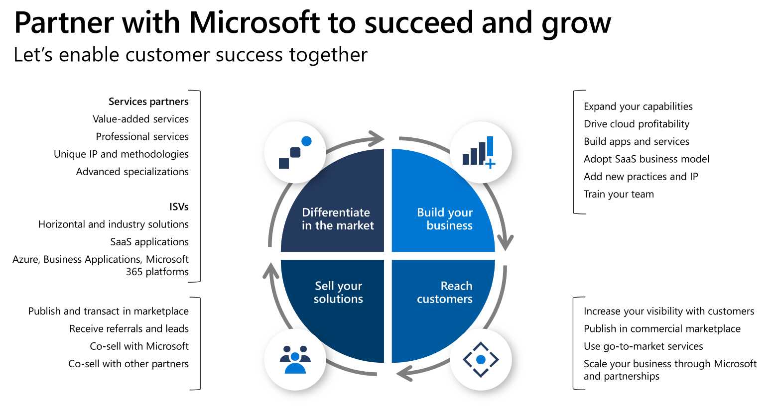 partner with Microsoft for growth
